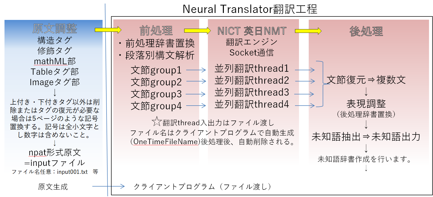 Neural Translator 翻訳工程